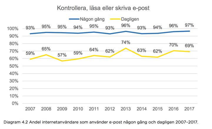 E-postanvändning över tid i Sverige