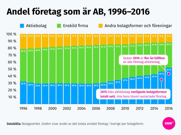 Graf: Andel av alla företag i Sverige som är aktiebolag och enskild firma