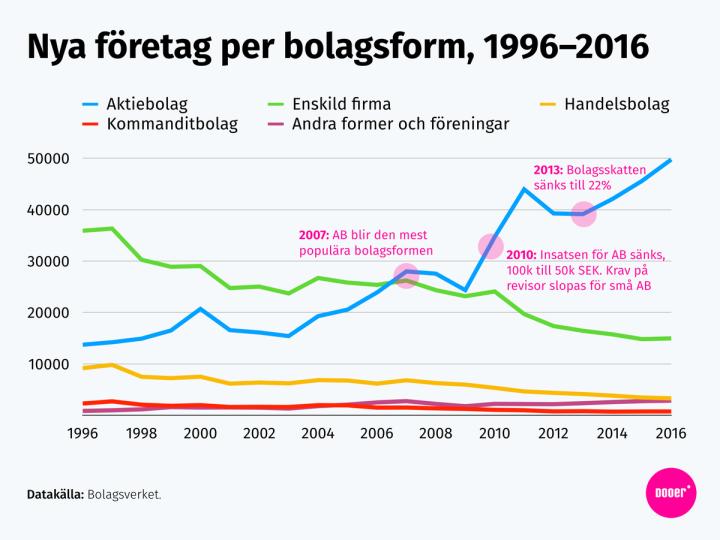 Graf: Nya företag per bolagsform 1996 till 2016