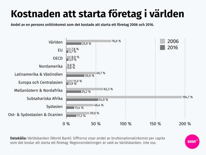 Andel av en årsinkomst som det kostar att starta ett företag i olika delar av världen