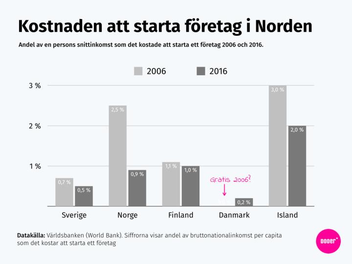 Andel av en årsinkomst som det kostar att starta ett företag i Nordens olika länder