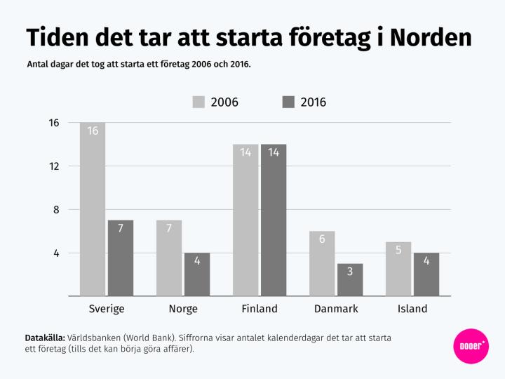 Antal dagar det tar att starta ett företag i Nordens olika länder